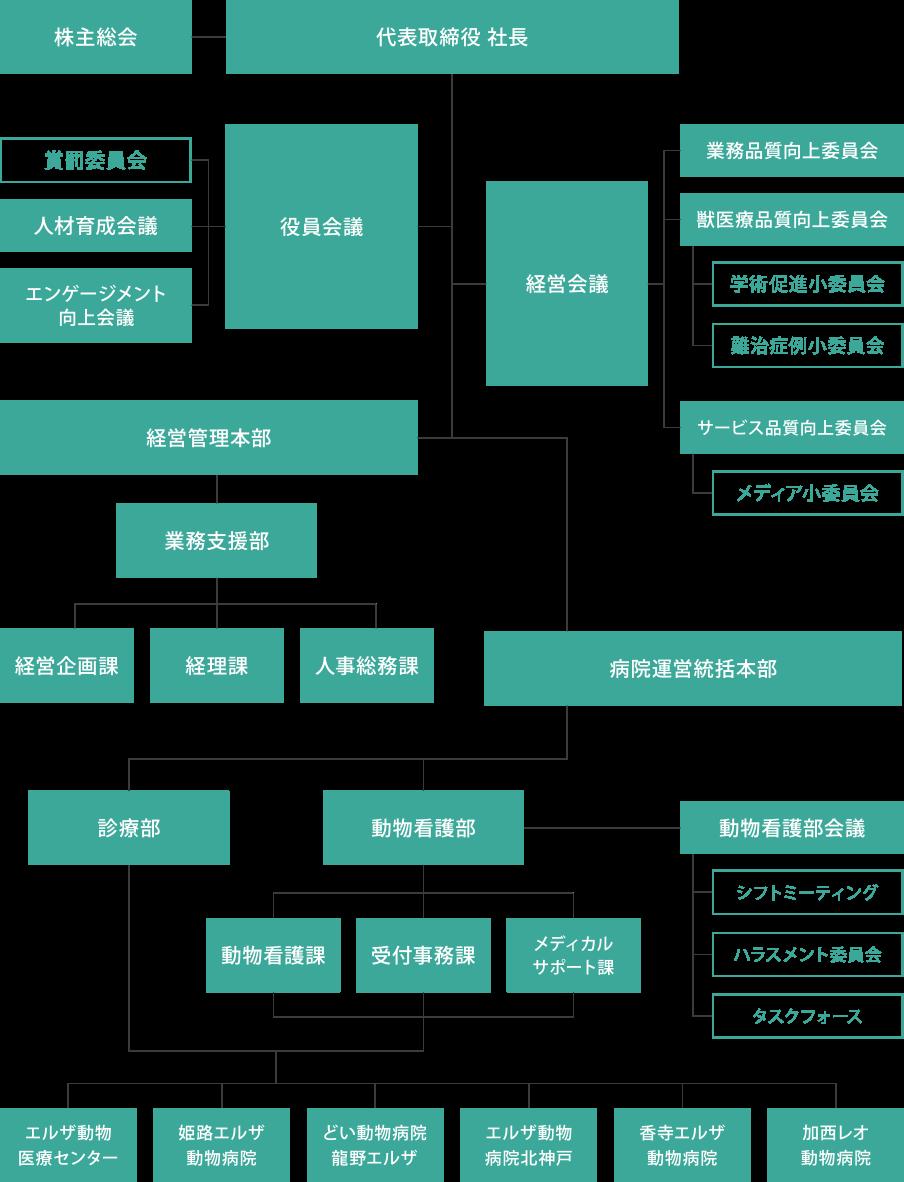 株式会社エルザクライス組織図